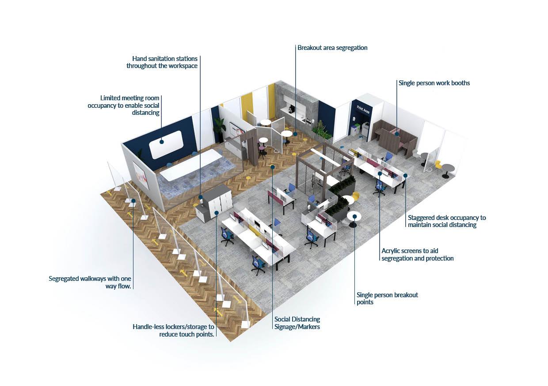 Corona Virus Office Layout